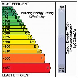 Just What Is The Building Energy Rating And What Do You
